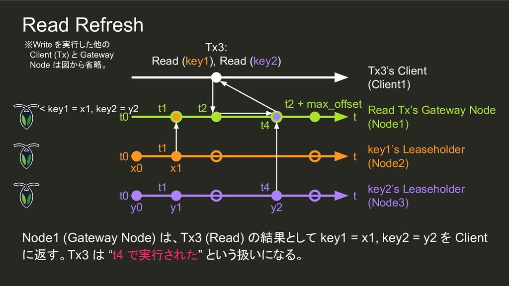 t4 t4 y2 t1 t1 Node1 (Gateway Node) は、Tx3 (Read...