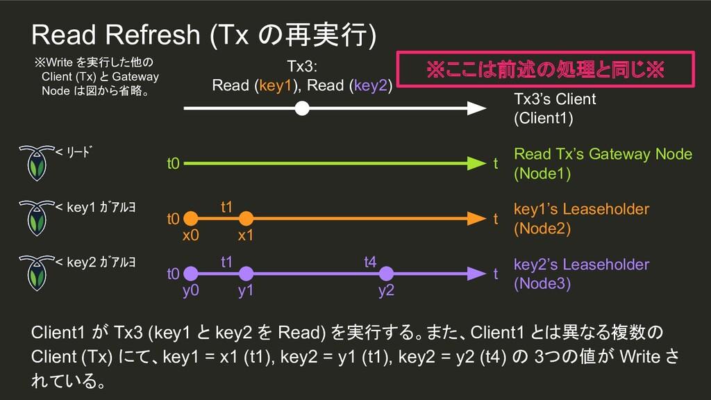 y2 t1 t1 Client1 が Tx3 (key1 と key2 を Read) を実行...