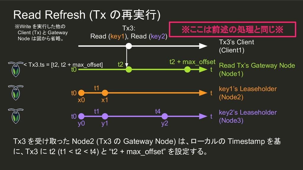 y2 t1 t1 Tx3 を受け取った Node2 (Tx3 の Gateway Node) ...