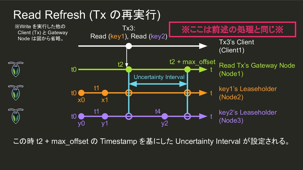 Uncertainty Interval y2 t1 t1 この時 t2 + max_offs...