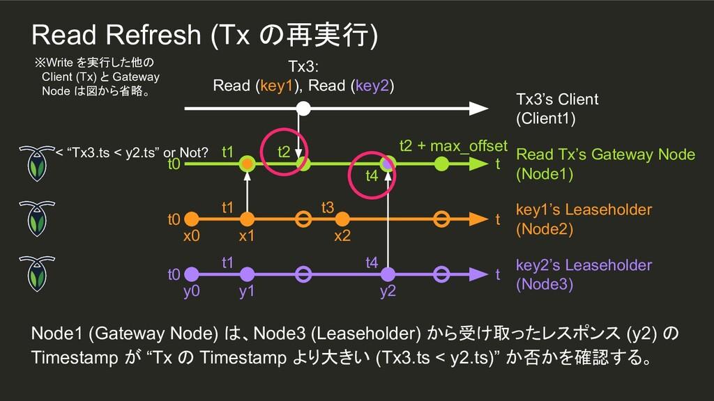 t4 y2 t1 t1 Node1 (Gateway Node) は、Node3 (Lease...