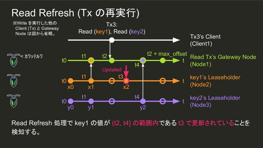 x2 t3 t4 y2 t1 t1 Read Refresh 処理で key1 の値が (t2...