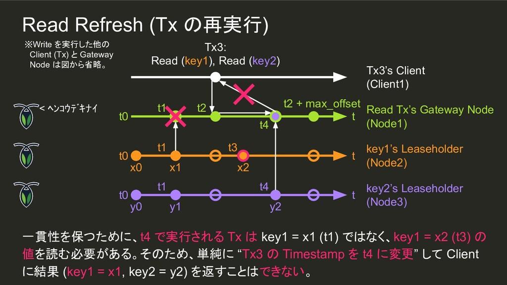 t4 x2 t3 t4 y2 t1 t1 一貫性を保つために、t4 で実行される Tx は k...