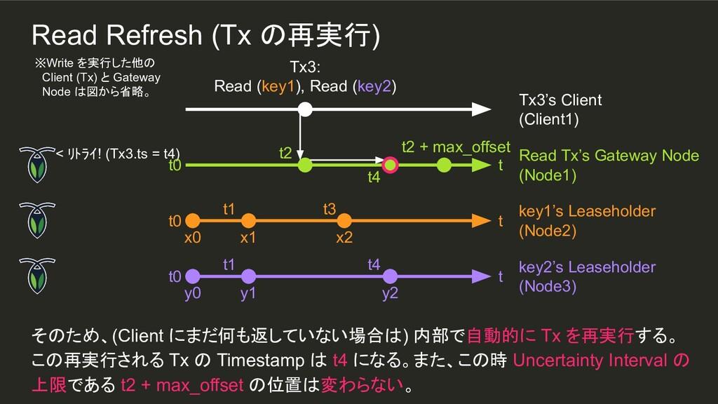< リトライ! (Tx3.ts = t4) t4 x2 t3 t4 y2 t1 t1 そのため...