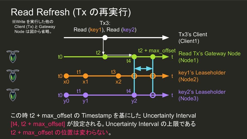 t4 x2 t3 t4 y2 t1 t1 この時 t2 + max_offset の Time...