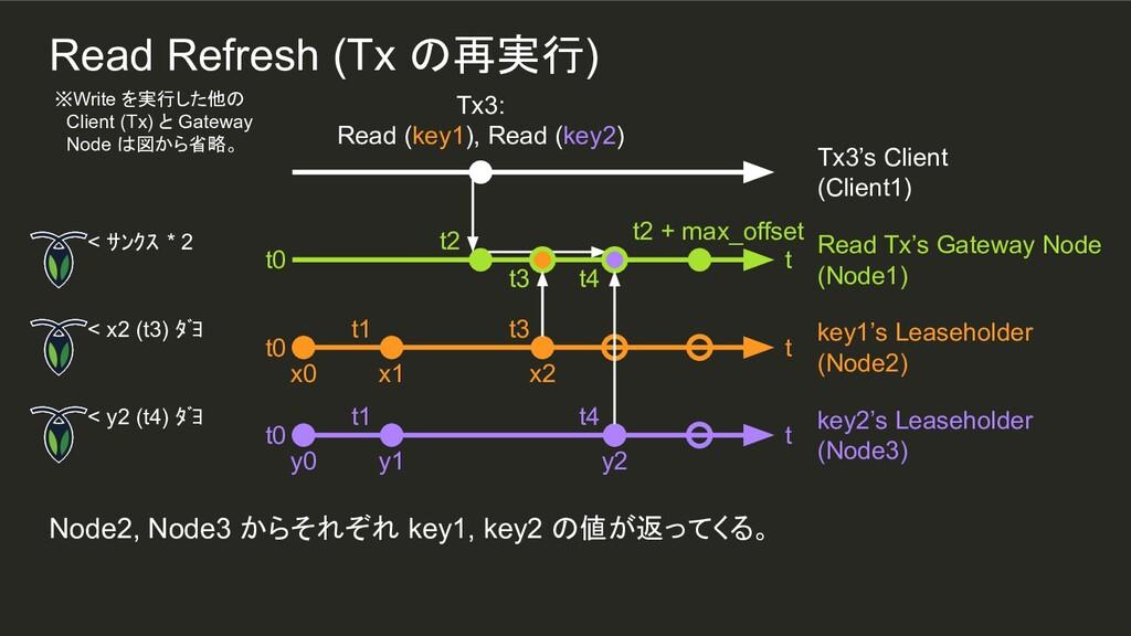 t2 t3 t4 x2 t3 t4 y2 t1 t1 Node2, Node3 からそれぞれ ...