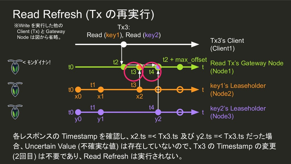 t3 t2 t4 x2 t3 t4 y2 t1 t1 各レスポンスの Timestamp を確...