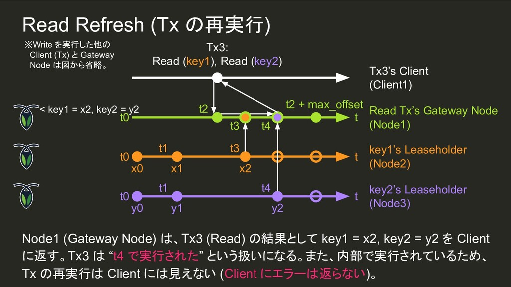 t4 x2 t3 t4 y2 t1 t1 Node1 (Gateway Node) は、Tx3...