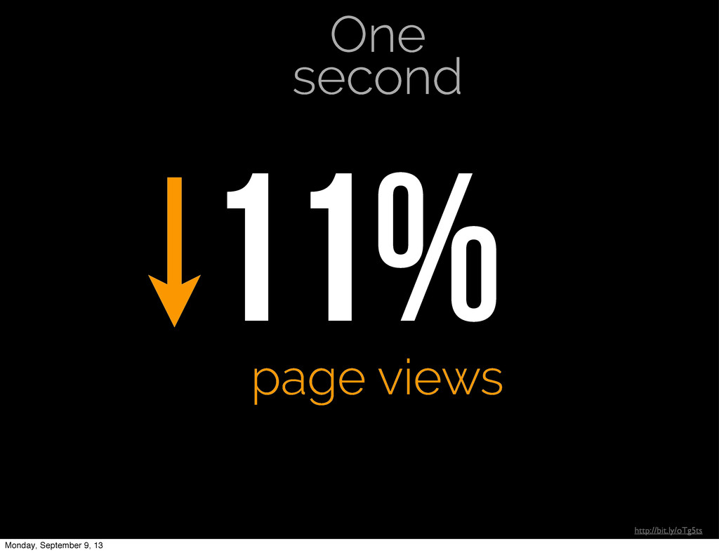 One second 11% page views http://bit.ly/oTg5ts ...