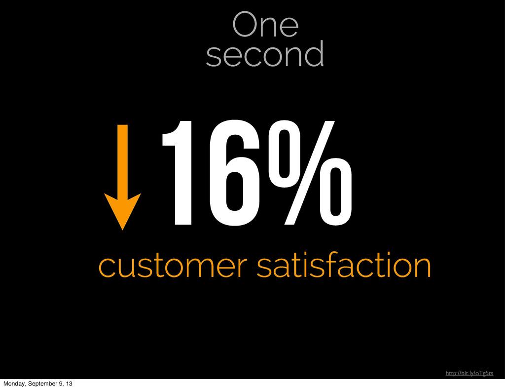 http://bit.ly/oTg5ts 16% customer satisfaction ...