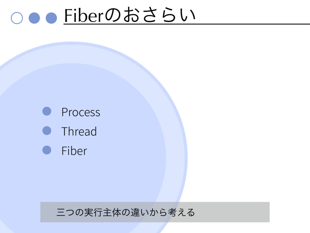 Fiberͷ͓͞Β͍ Process Thread Fiber ͭͷ࣮ߦओମͷҧ͍͔Βߟ͑Δ