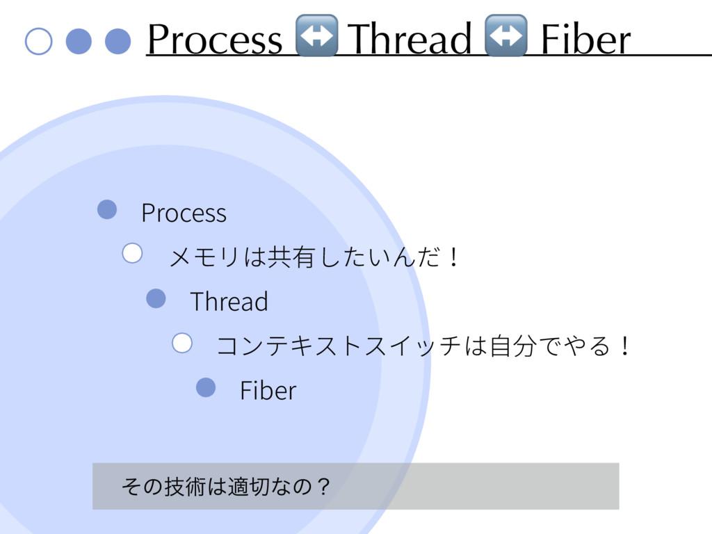 Process ↔ Thread ↔ Fiber Process Thread Fiber ͦ...