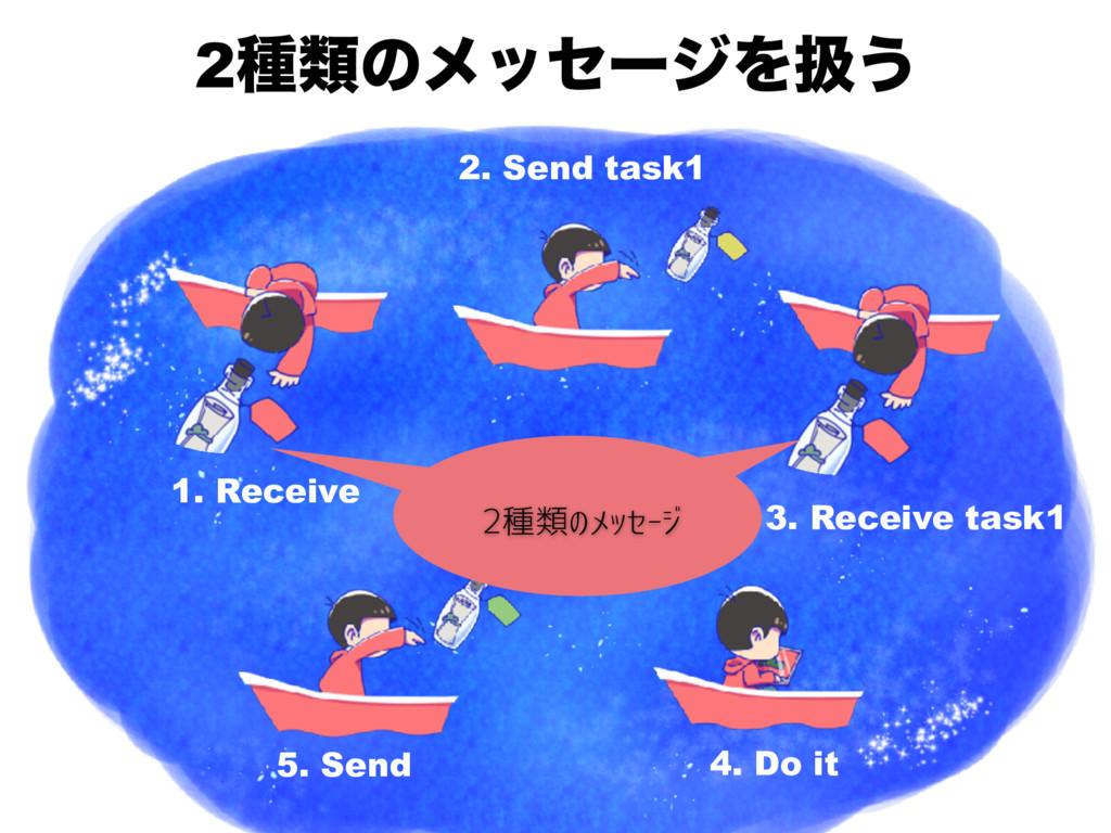 2छྨͷϝοηʔδΛѻ͏ 1. Receive 4. Do it 2. Send task1 ...