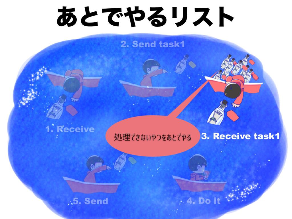 ͋ͱͰΔϦετ 1. Receive 4. Do it 2. Send task1 3. R...