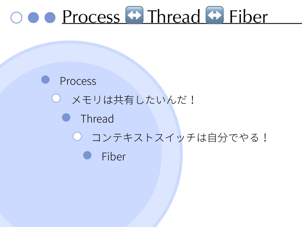 Process ↔ Thread ↔ Fiber Process Thread Fiber