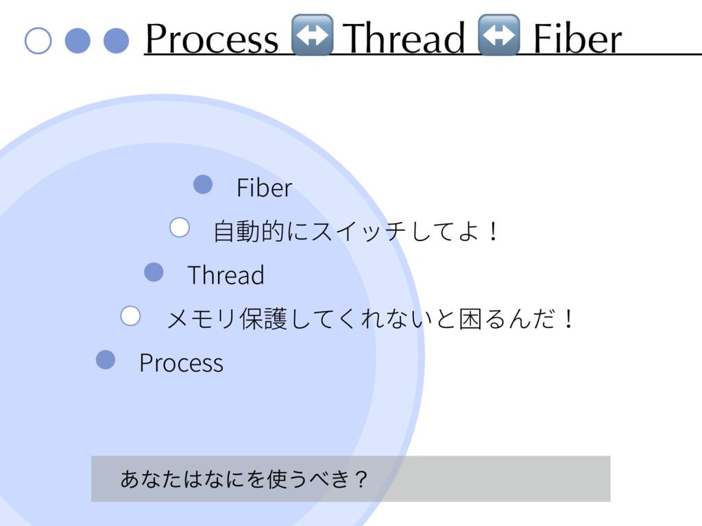 Process ↔ Thread ↔ Fiber Fiber Thread Process ͋...