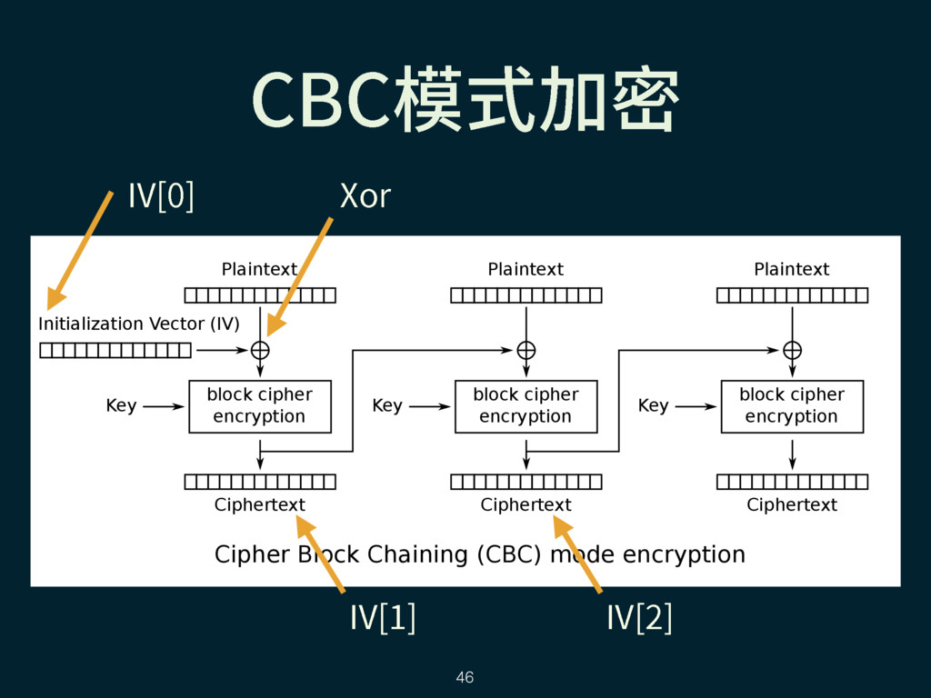 $#$垸䒭⸈㺙 Cipher Block Chaining (CBC) mode encryp...