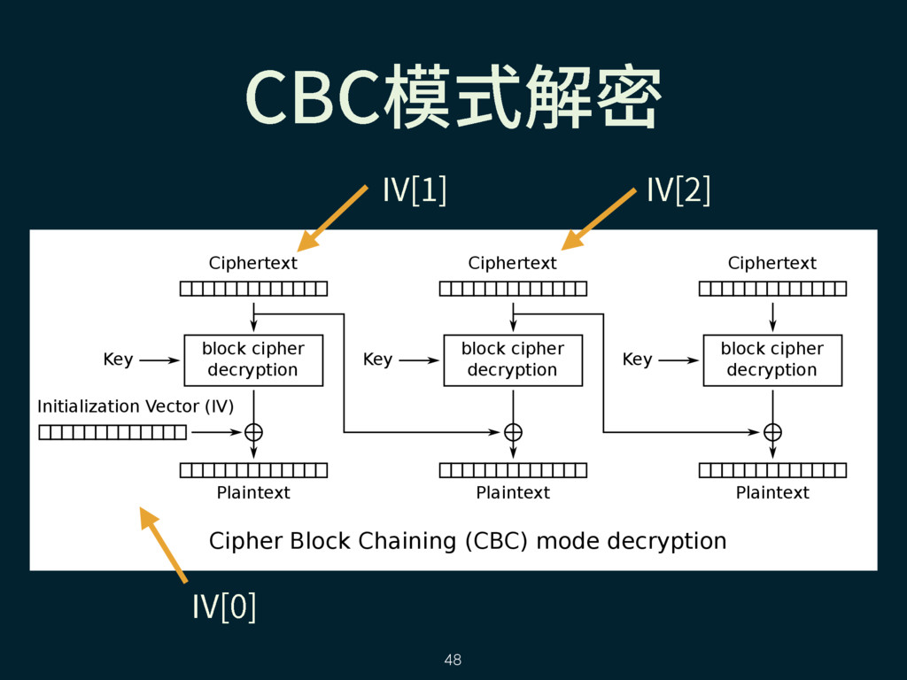 Cipher Block Chaining (CBC) mode decryption blo...