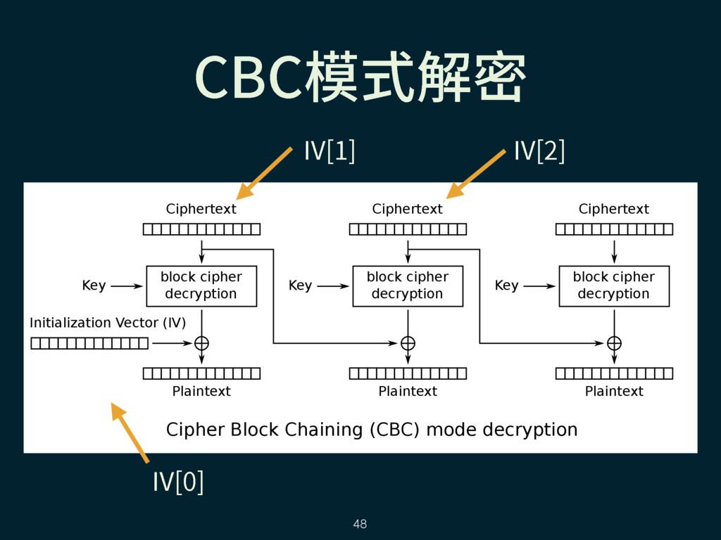 Cipher Block Chaining (CBC) mode decryption blo...