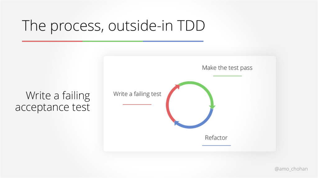@amo_chohan The process, outside-in TDD Write a...