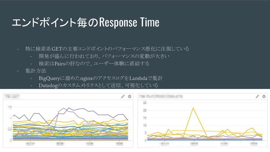 エンドポイント毎のResponse Time - 特に検索系 GET の主要エンドポイントのパ...