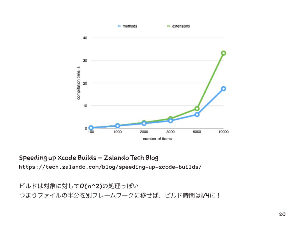 Speeding up Xcode Builds – Zalando Tech Blog ht...
