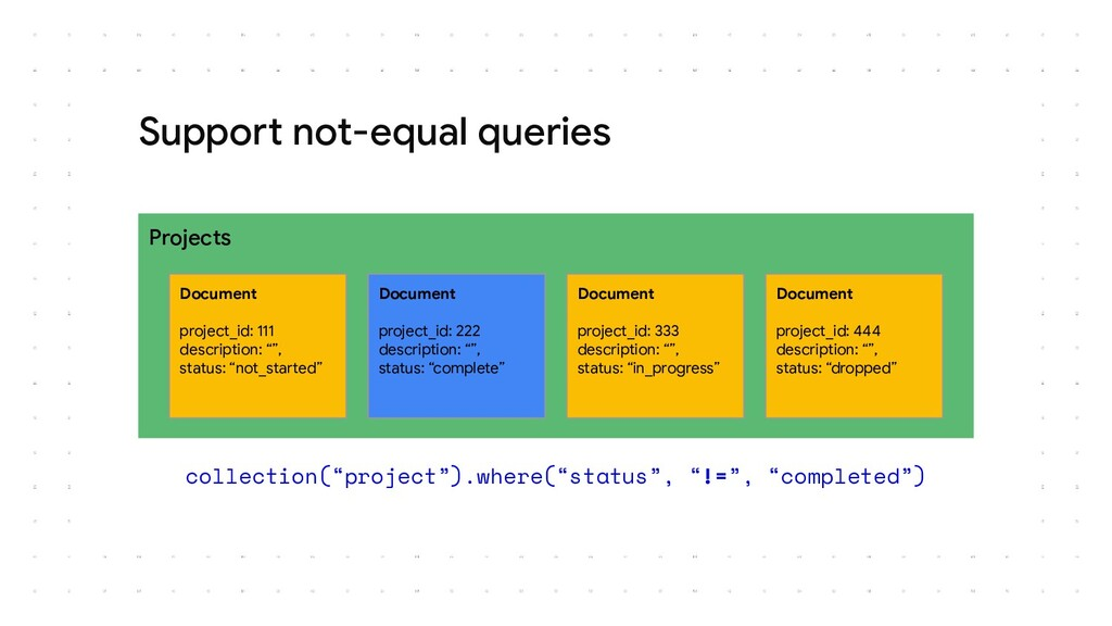 Support not-equal queries Projects Document pro...