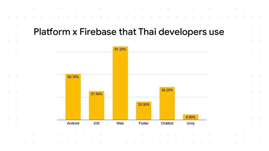 Platform x Firebase that Thai developers use