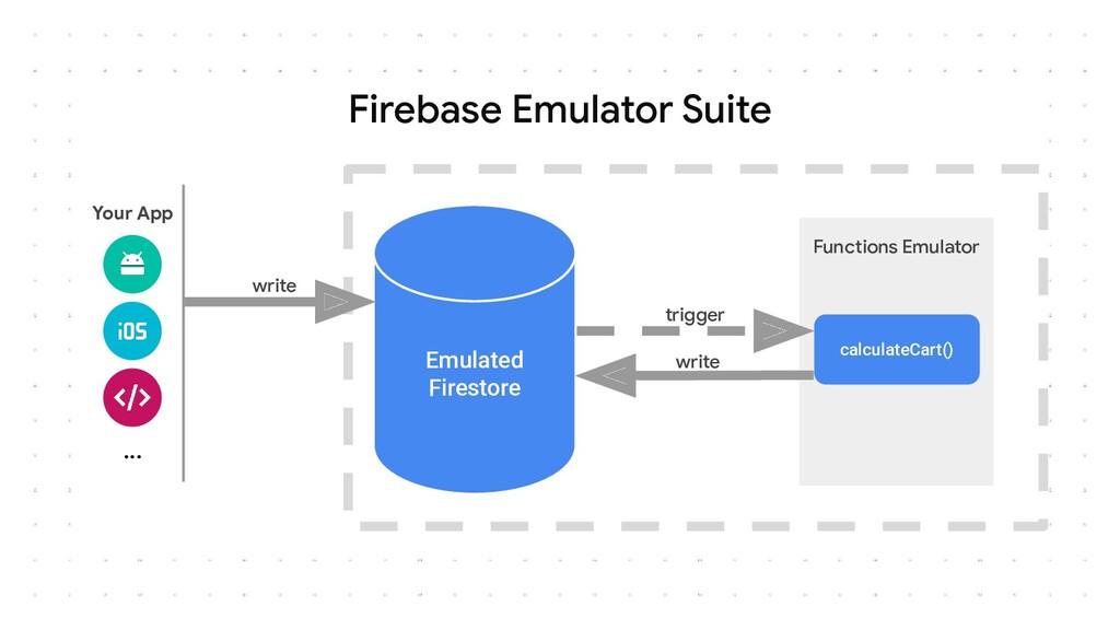 Firebase Emulator Suite Functions Emulator Emul...