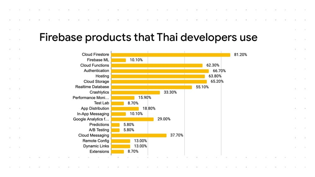 Firebase products that Thai developers use