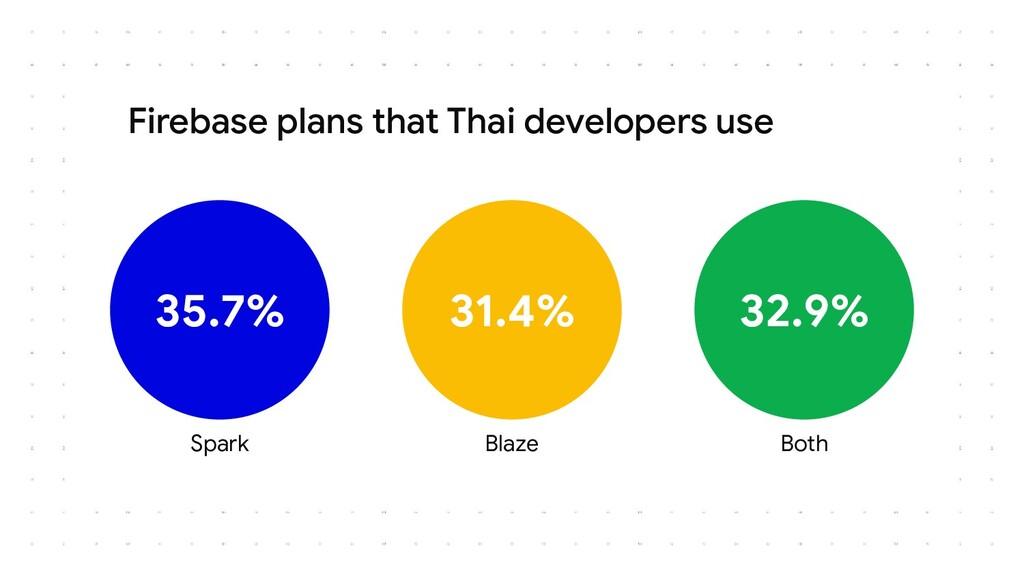 Firebase plans that Thai developers use Spark B...