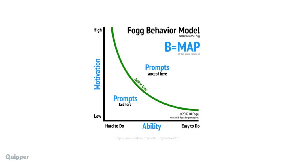 http://www.behaviormodel.org/index.html