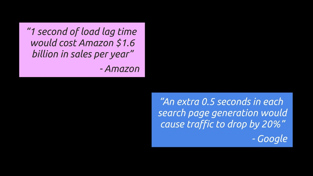 """1 second of load lag time would cost Amazon $1..."