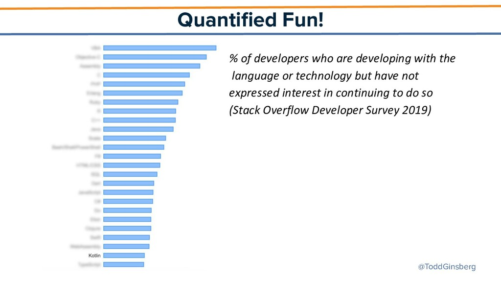 @ToddGinsberg Quantified Fun! % of developers wh...