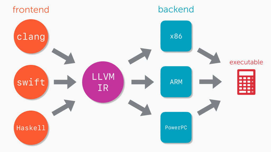 LLVM IR x86 executable clang swift Haskell ARM ...