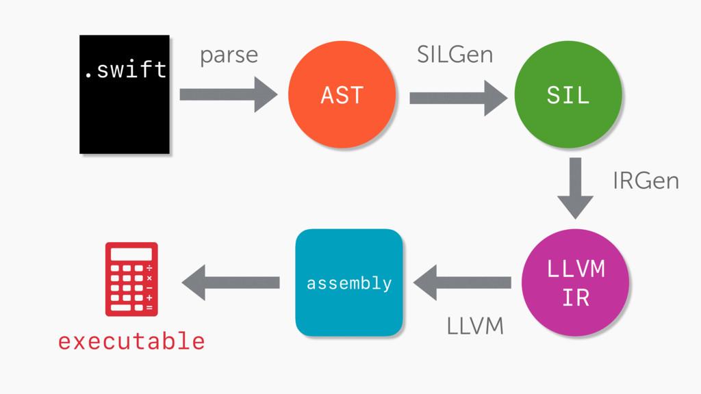 .swift AST SIL LLVM IR assembly executable pars...
