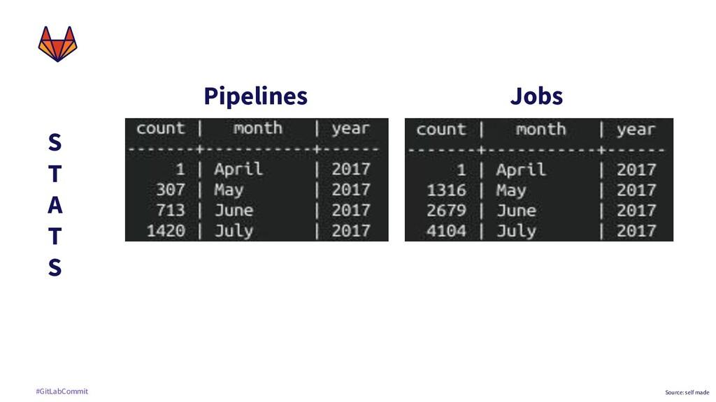 #GitLabCommit Pipelines Jobs S T A T S Source: ...
