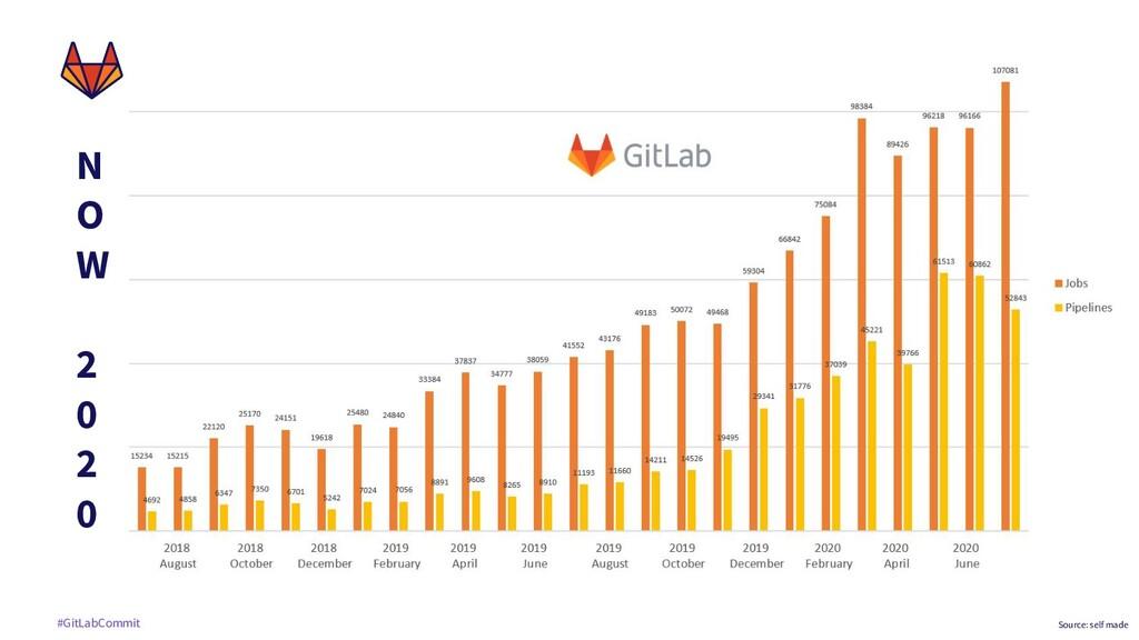 #GitLabCommit N O W 2 0 2 0 Source: self made