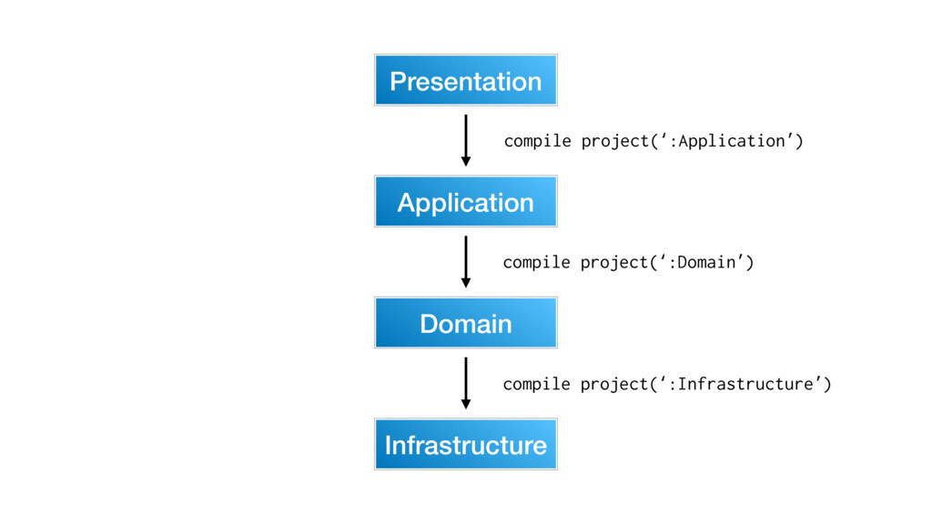 Application Presentation Domain Infrastructure ...