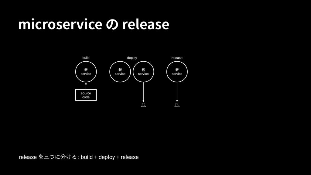 NJDSPTFSWJDFסSFMFBTF release Λͭʹ㒻͚Δ : build ...