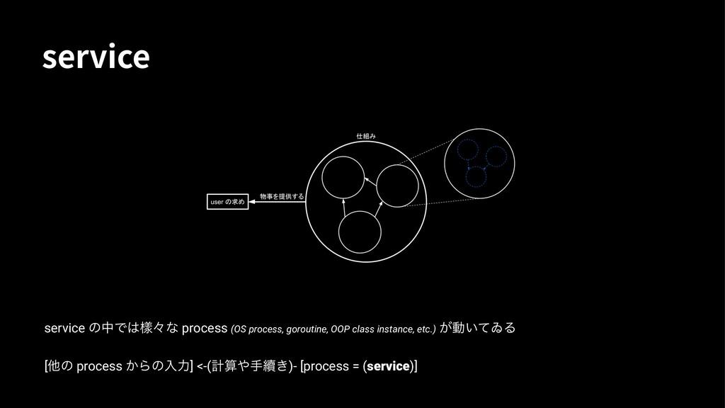 TFSWJDF service ͷதͰᒬʑͳ process (OS process, go...
