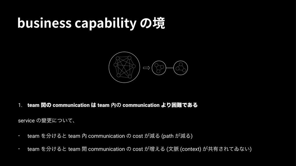 CVTJOFTTDBQBCJMJUZס㗞 1. team ⇭ͷ communication...