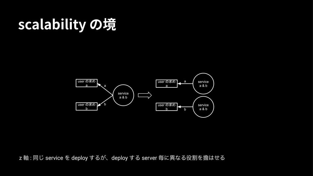 TDBMBCJMJUZס㗞 z ࣠ : ಉ͡ service Λ deploy ͢Δ͕ɺde...