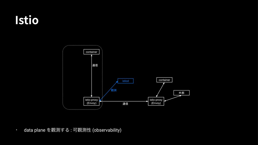 *TUJP • data plane Λ᧺ଌ͢Δ : Մ᧺ଌੑ (observability)