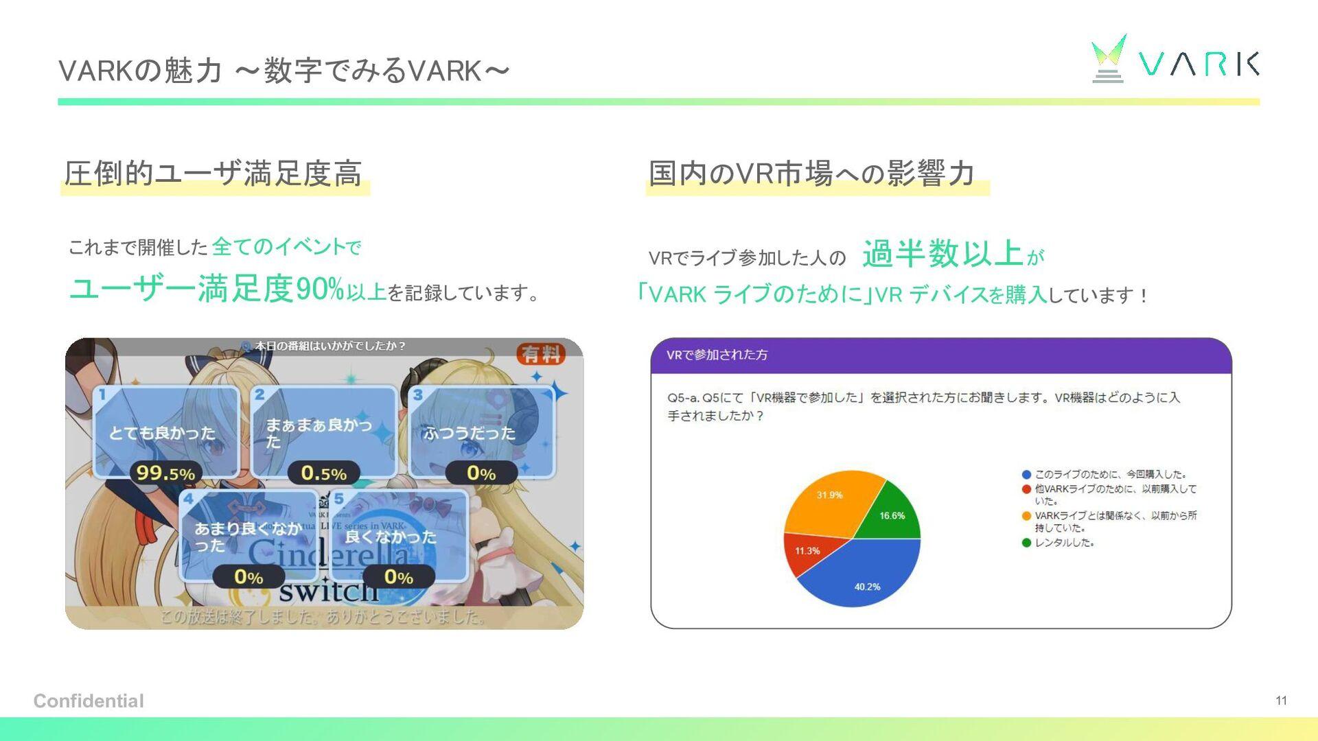VARKの魅力 「バーチャルライブプラットフォーム」としての 3 つの強味 VARK が 2 ...