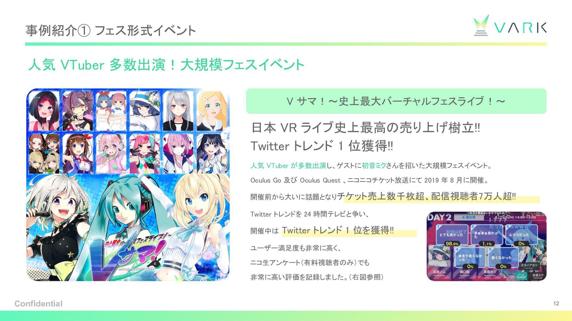 VARKの魅力 ~数字でみるVARK~ これまで開催した全てのイベントで ユーザー満足度 95...