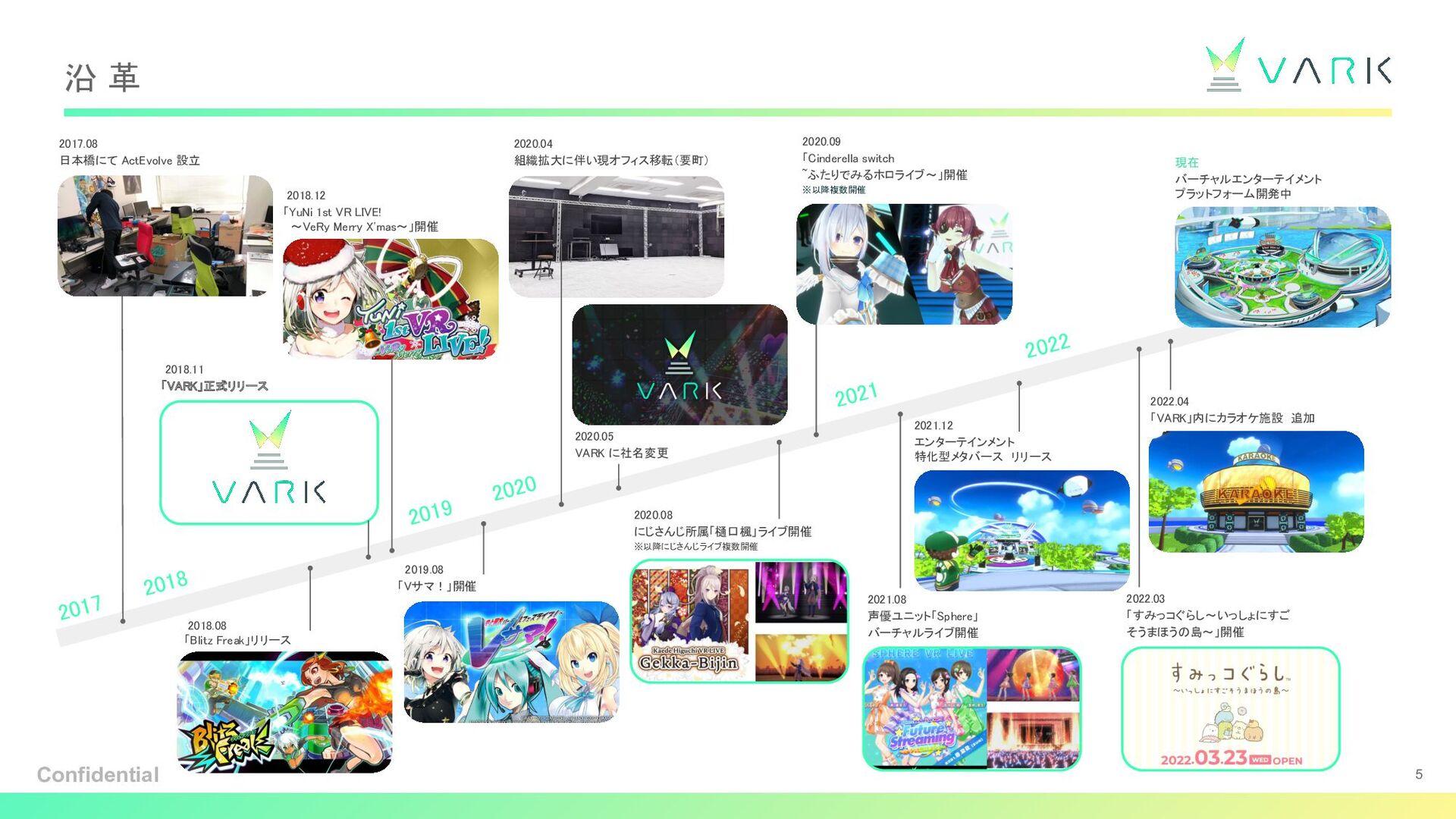 ざっくり沿革 日本橋にて ActEvolve 設立 2017.08 オフィス移転(シェアオフィ...