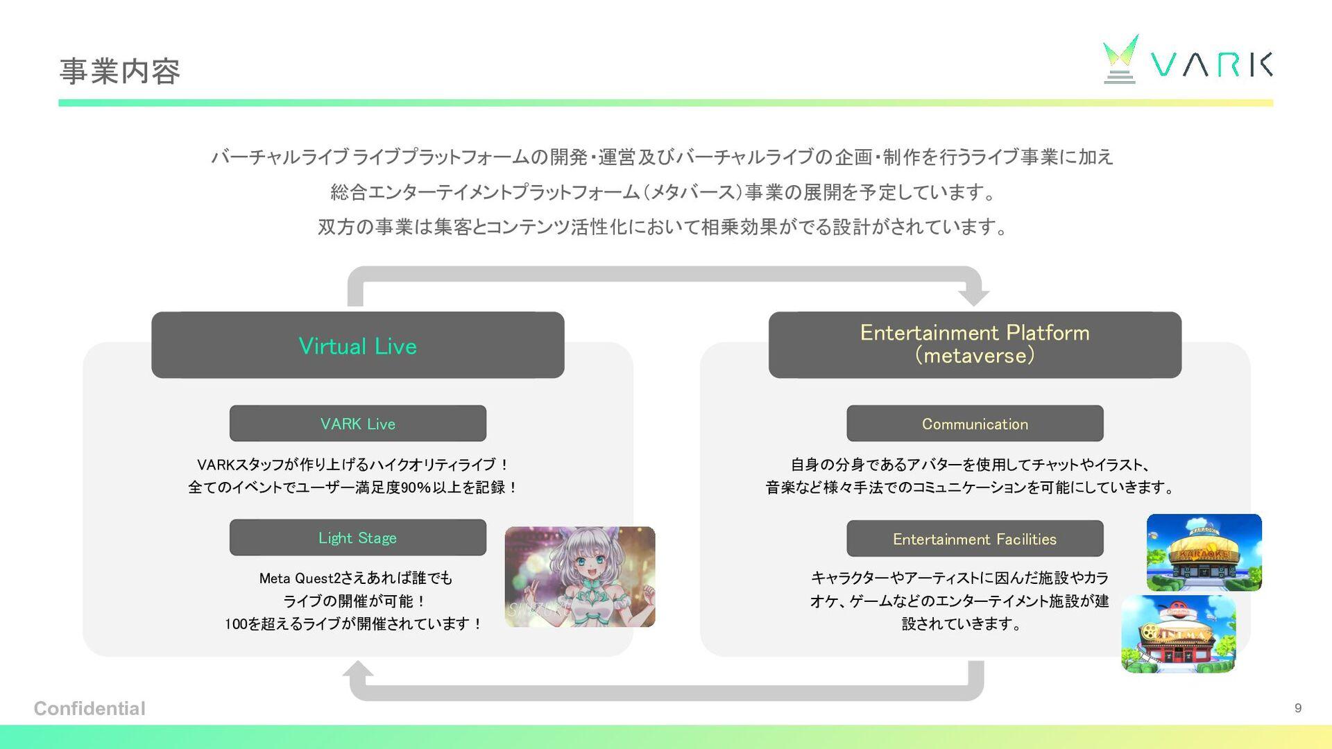 事業内容 バーチャルライブプラットホーム VARK の開発・運営 をしています。 また、VAR...