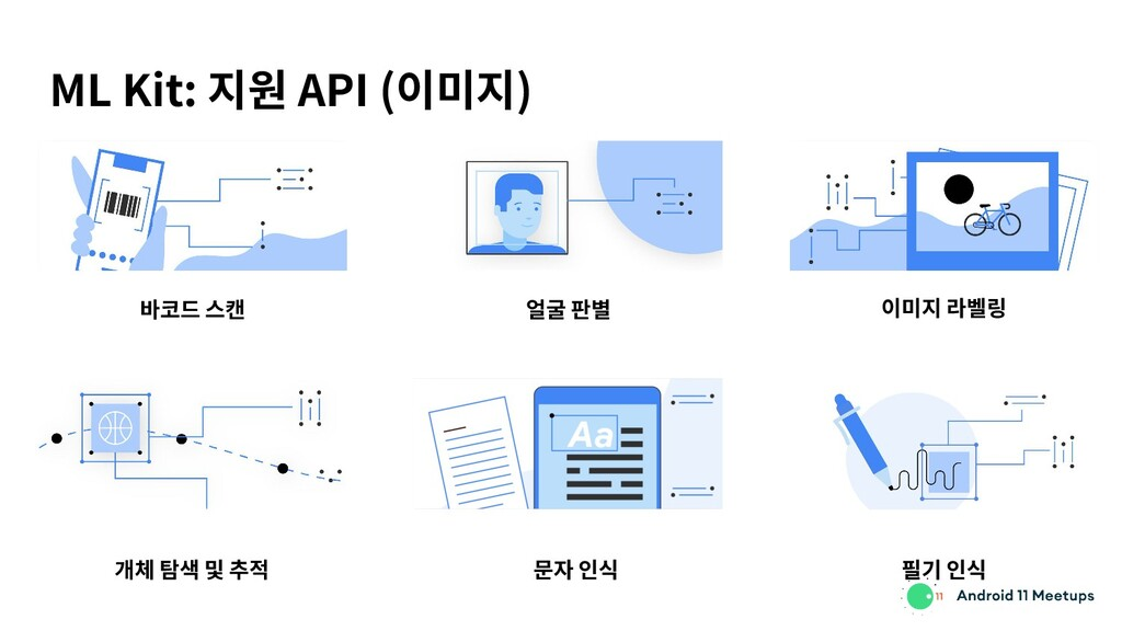 ML Kit: 지원 API (이미지) 바코드 스캔 얼굴 판별 이미지 라벨링 개체 탐색...
