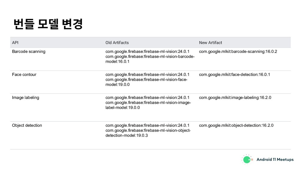 번들 모델 변경 API Old Artifacts New Artifact Barcode...